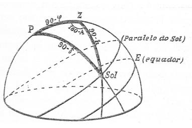 Triángulo de posición del Sol