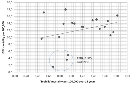 'GPI' versus 'Syphilis' over the age of 15 (deaths per 100,000) calculated from Registrar Generals' Reports