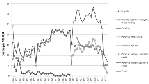 Diagnosis Specific  Mortality Rates for diagnoses recorded in the Registrar Generals' Reports from 1853 to 1906 relating to 'insanity' and 'paralysis'