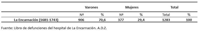 Sexo de las personas fallecidas en el hospital de La Encarnación entre 1680 y 1743