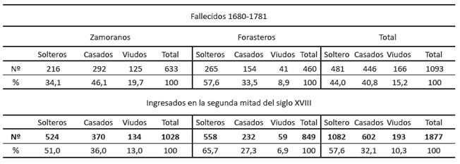 Estado civil de los varones fallecidos e ingresados en el Hospital de La Encarnación (1680-1781)