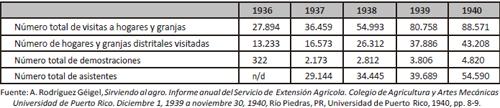 Visitas y demostraciones de agentes de extensión agrícola, 1936-1940