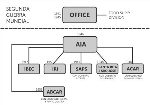 Las agencias de cooperación técnica de Nelson Rockefeller en Brasil (1941-1956)