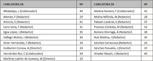 Relación alfabética de caricaturas en <em>Murcia Médica</em>