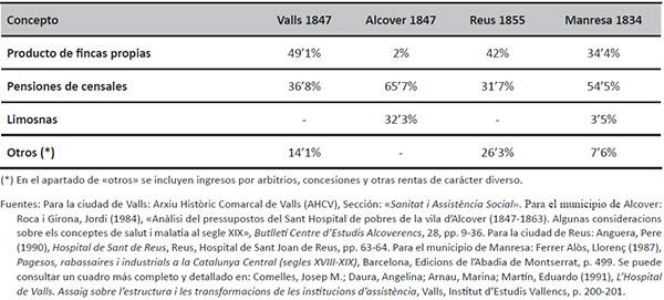 Fuentes de ingresos de cuatro hospitales catalanes a mediados del siglo XIX