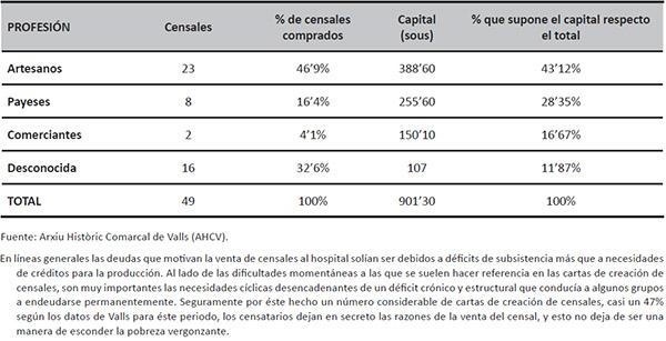 Censales creados a favor del Plato de los Pobres Vergonzantes y del Hospital de Valls según las profesiones agrupadas por censatarios (1442-1629)