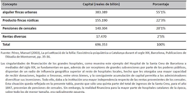Presupuesto del Hospital de la Santa Creu de Barcelona en el año 1847