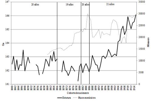 Estatura media anual y husos mecánicos en Alcoy, cohortes de nacimiento de 1860-1915