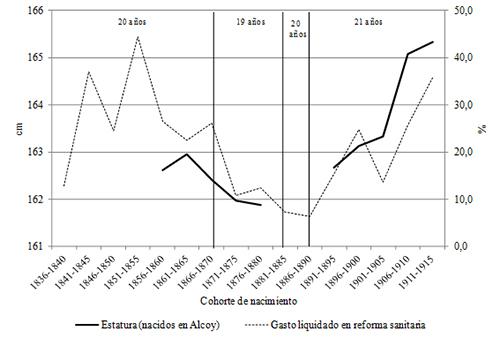 Estatura y gasto liquidado en reforma sanitaria en Alcoy, cohortes de nacimiento de 1856-60 / 1911-15. Medias quinquenales