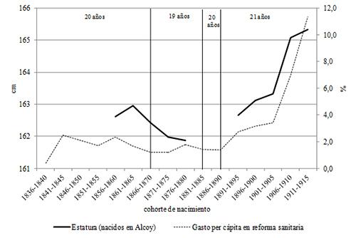 Estatura y gasto per cápita en reforma sanitaria en Alcoy, cohortes de nacimiento de 1856-60 / 1911-15. Medias quinquenales