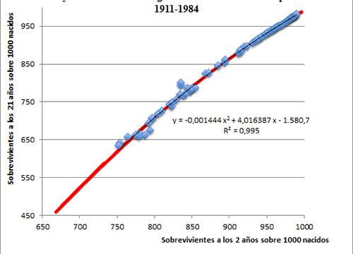 Relación entre las proporciones de sobrevivientes a los 2 y a los 21 años de las generaciones masculinas españolas, 1911-1984