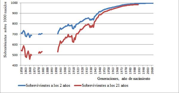 Proporción de sobrevivientes a los 2 y a los 21 años de edad (sobre 1000 nacidos) de las generaciones masculinas españolas, 1858-2009