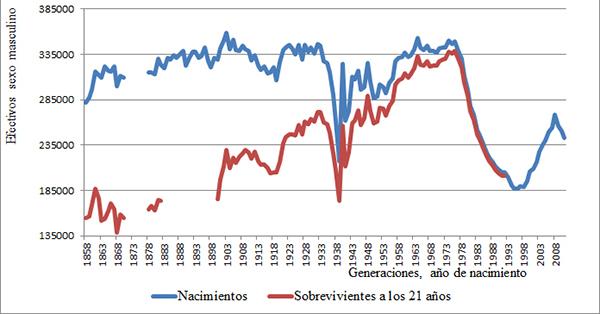 Nacimientos y sobrevivientes a los 21 años de las generaciones masculinas españolas, 1858-2010
