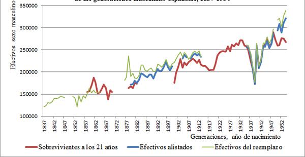 Efectivos sobrevivientes a los 21 años, al alistamiento y al reemplazo de las generaciones masculinas españolas, 1837-1954
