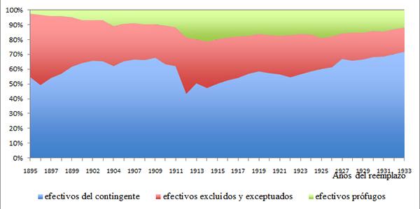 Distribución (en %) de los efectivos de los reemplazos de 1895 a 1933 en tres categorías: contingente, excluidos y exceptuados y prófugos