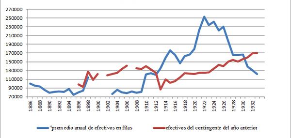 Evolución del promedio anual de los efectivos en filas y del contingente, España 1886-1933