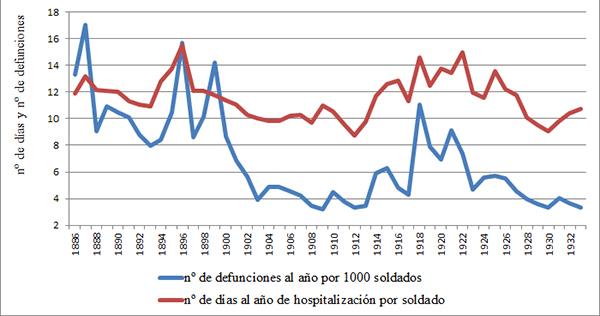 Evolución de la prevalencia de la morbilidad y la mortalidad de los soldados en filas, 1886-1933
