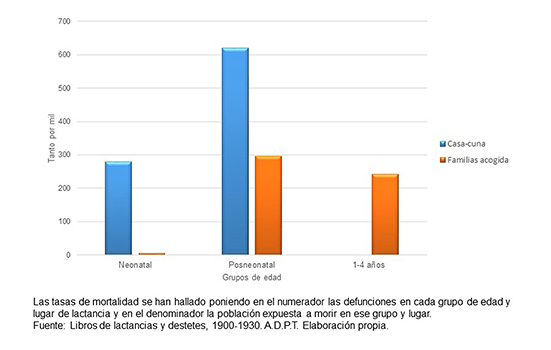 Tasas de mortalidad por grupos de edad y lugar de lactancia. Expósitos nacidos en la Maternidad, 1900-1930