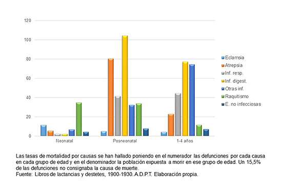 Tasas de mortalidad por causas según grupos de edad. Expósitos nacidos en la Maternidad, 1900-1930