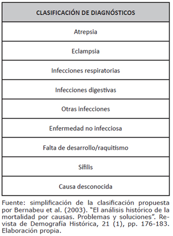 Clasificación de diagnósticos simplificada