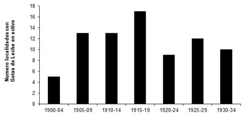 Cronología Gotas de Leche Activas