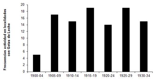 Cronologia de la intensidad en la actividad de las Gotas de Leche