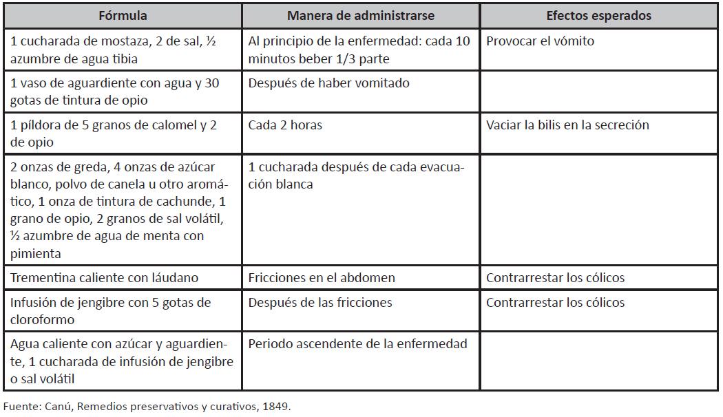 Terapéutica para tratar el cólera en Yucatán, México (1833-1853 ...