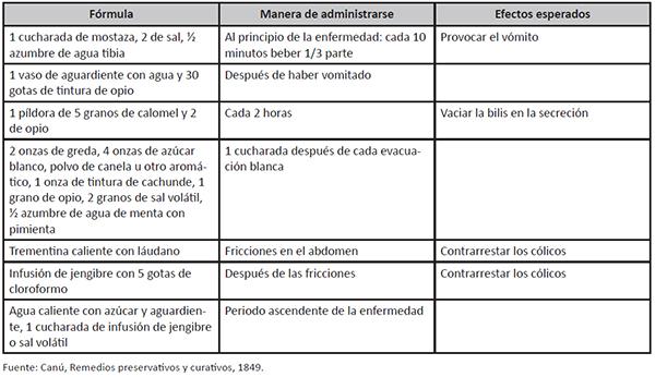 Remedios preservativos y curativos contra el cólera morbus del Dr. Canú (1847)