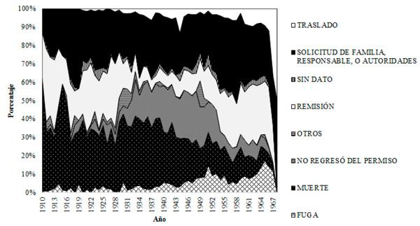 Condición de salida por año, 1910-1968 (%)