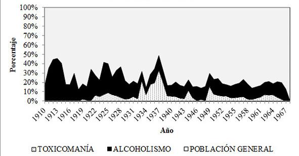 Ingresos por año de pacientes con alcoholismo y toxicomanía al Manicomio General, La Castañeda, 1910-1968