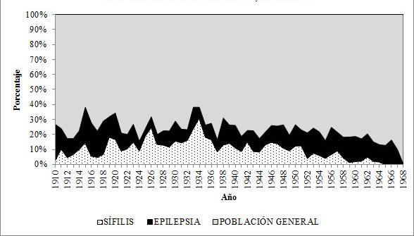 Ingresos por año de pacientes con Epilepsia y Parálisis General Progresiva al Manicomio La Castañeda, 1910-1968