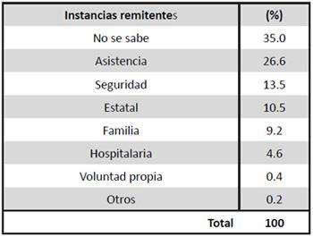 Grupos de instancias remitentes, 1910-1968