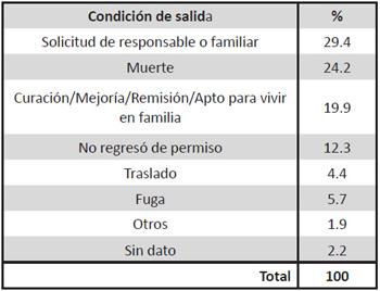 Grupos de condición de salida, 1910-1968