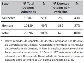Distribuição dos doentes em função do género*