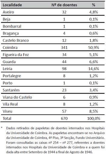Distribuição dos doentes de acordo com a localidade de residência*