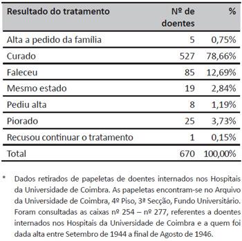 Distribuição dos doentes de acordo com o resultado do tratamento*