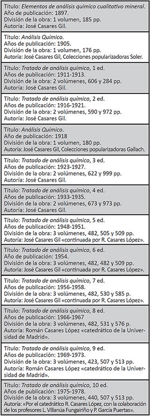 Evolución de las distintas ediciones del Tratado de análisis químico de José Casares