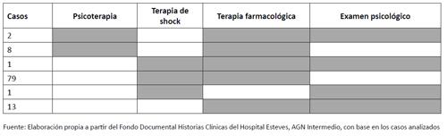"""Pacientes con """"terapias combinadas"""": frecuencia y desglose"""