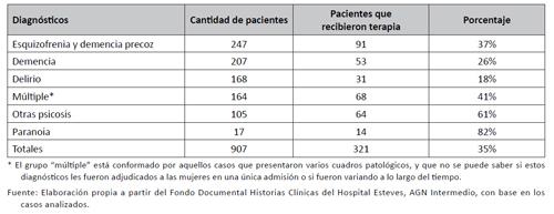 Aplicación de tratamiento según diagnósticos