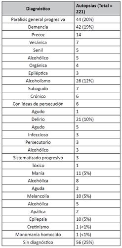 Autopsias y diagnósticos de psicopatía entre los años 1901 y 1918 en el Hospicio de las Mercedes.