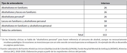 Alcoholismo como antecedente en pacientes no alcohólicos del Manicomio Departamental de Antioquia, 1920-1930
