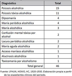 Diagnósticos de alcoholismo, 1920-1930