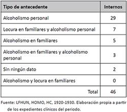 Antecedentes de pacientes diagnosticados con alcoholismo en el Manicomio Departamental de Antioquia, 1920-1930