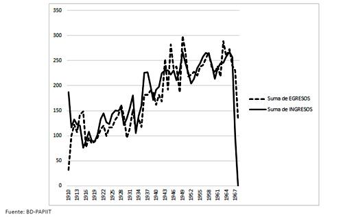 Ingresos y egresos en el Manicomio La Castañeda, 1910-1968. (n=10,641)