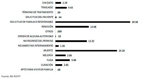 Condición de salida de pacientes en ingresos y reingresos, 1910-1968. (n=10,641)
