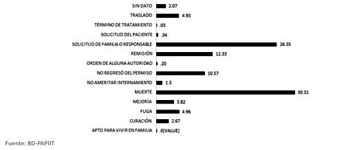 Condición de salida de pacientes con un solo ingreso en el Manicomio La Castañeda, 1910-1968. (n=8,474)