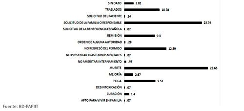 Condición de salida de pacientes que reingresan en el segundo ingreso en el Manicomio La Castañeda, 1910-1968. (n=1,419)