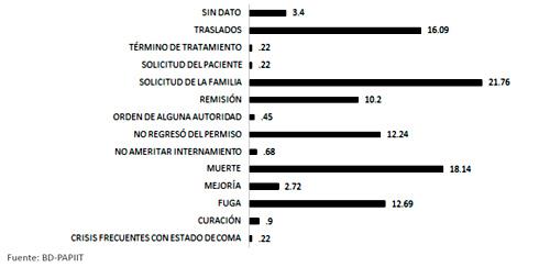 Condición de salida de pacientes en el tercer ingreso en el Manicomio La Castañeda, 1910-1968. (n=441)