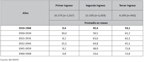 Duración de la estancia en pacientes que reingresan (primer, segundo y tercer ingreso) en el Manicomio La Castañeda, 1910-1968