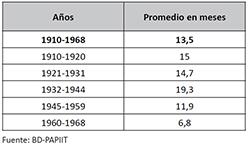 Duración de la estancia en ingresos y reingresos en el Manicomio La Castañeda, 1910-1968. (n=10,641)